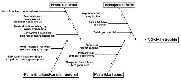 Studi kasus 2 nokia kelompok 3 manajemen telekomunikasi diagram tulang ikan ccuart Images
