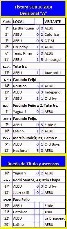 """Fixture SUB 20 Divisional """"A"""" - Temporada 2014"""