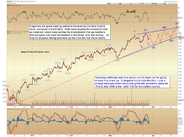 SPX, BKX, INDU and Silver Update:  Nobody Said It Would Be Easy…