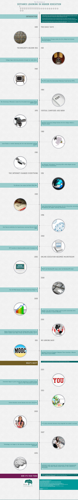 http://elearninginfographics.com/the-evolution-of-distance-learning-in-higher-education-infographic/