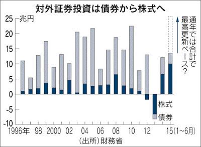 外国株 対外証券投資