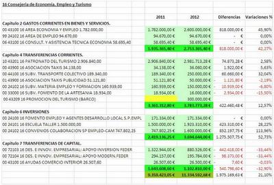Presupuesto Melilla. OTRAS 2012. FEDESME