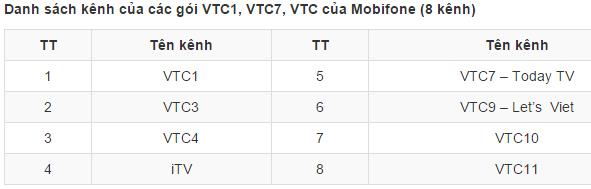 Các kênh thuộc VTC
