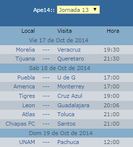 Pronósticos jornada 13 liga mx apertura 2014