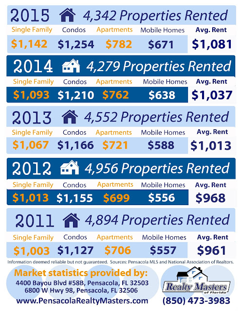 Pensacola area rental statistics for 2011- 2015
