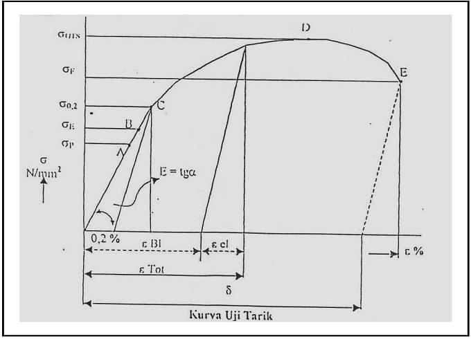 Sthiera tegangan regangan dan modulus elastisitas grafik tegangan regangan sardia kenji 1984 ccuart Gallery