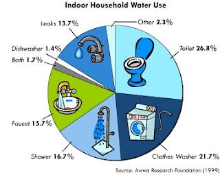 vízhasználat, vízhasznáalt megoszlása, vízhasznáalt a háztartásban, tudatos vízhasználat