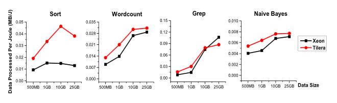 Xeon And Tilera DPJ charts