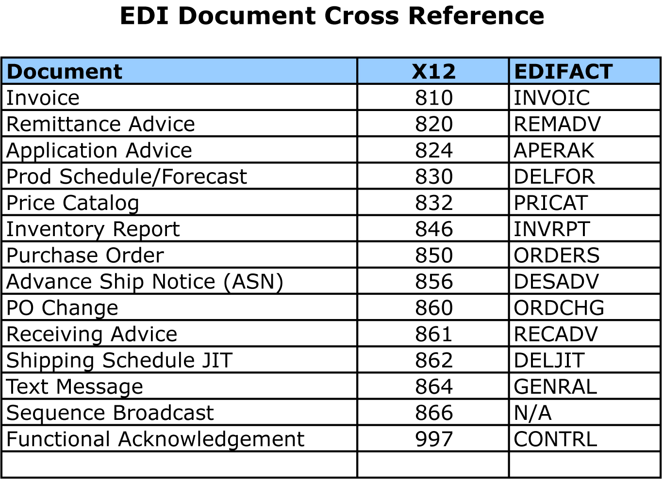 What Are The Most Common Edi Revealed Edi Document X12