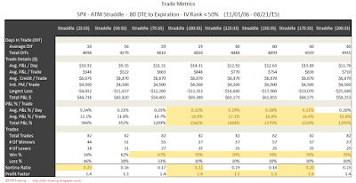 SPX Short Options Straddle Trade Metrics - 80 DTE - IV Rank < 50 - Risk:Reward 35% Exits