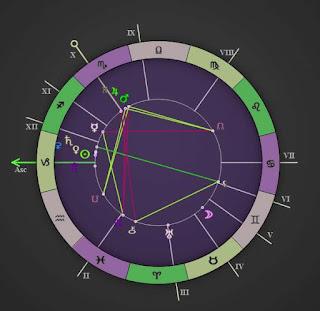 December 30 2017 Capricorn Forecast Chart