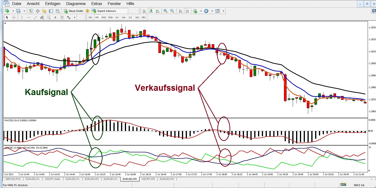 K forex handel strategien