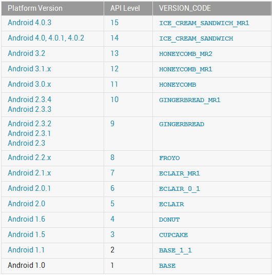 how to change android os version