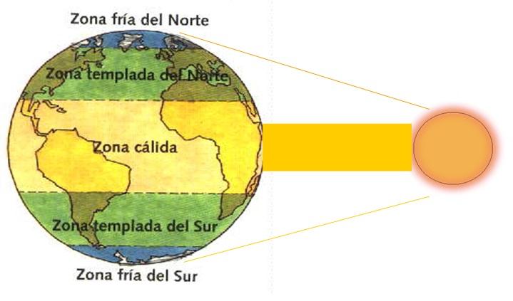 Fem Socials de primer: Treball cooperatiu: zones climàtiques de la Terra