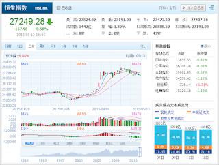 中国株コバンザメ投資 香港ハンセン指数20150513