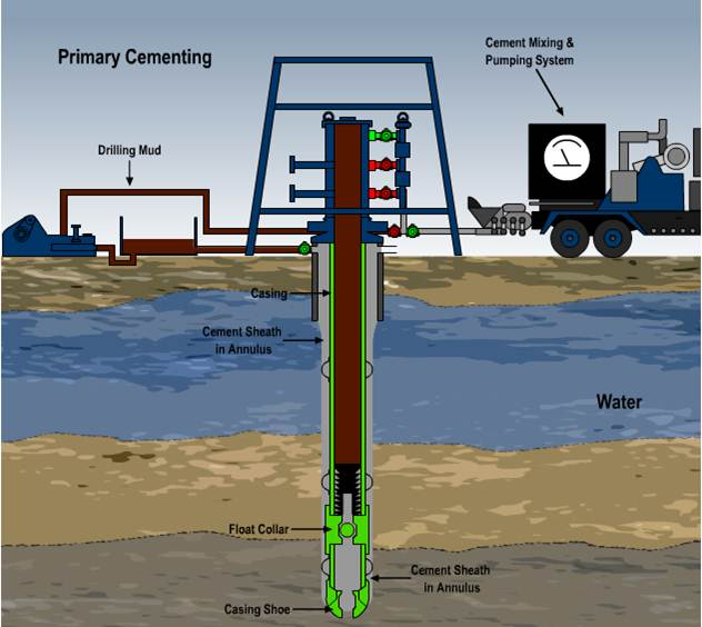 Gas Lift Process : Cementing operation aneka ragam