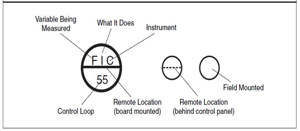 Pid Process Diagram Piping Symbol Abbreviation Equipment Pump