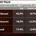Chi vincerà le elezioni secondo gli italiani?