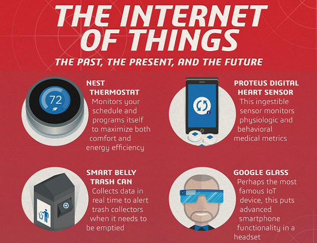 Internet retailing: The Past, The Present and The Future