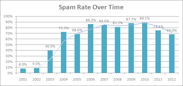 spam rate graph