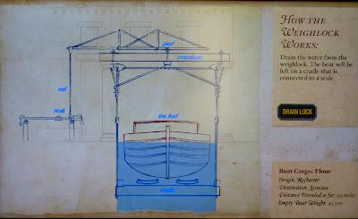 Dibujo explicativo del funcionamiento de las esclusas del Erie Canal
