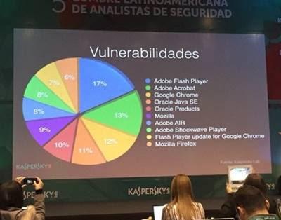 A falta de atualização de softwares deixa os programas mais vulneráveis