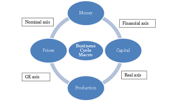 macro economics business cycles Hey everyone, this is video 12 of 12 videos in the fundamentals of macroeconomics series watch the entire series right here: com/playl.