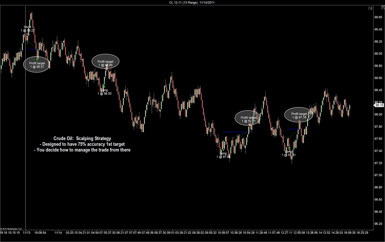 Great day trading strategy
