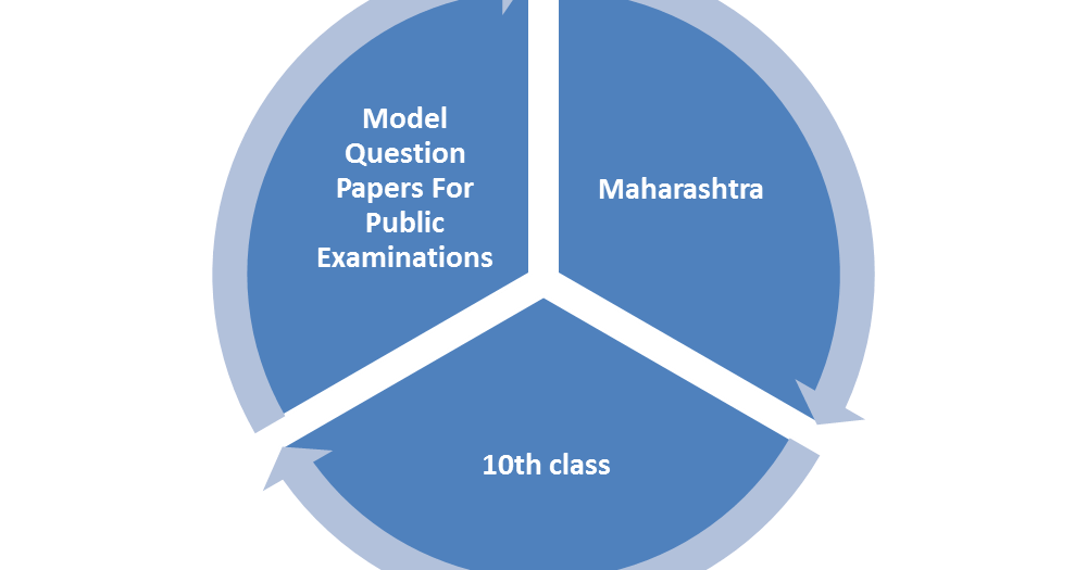 board of intermediate question papers Ap intermediate model paper 2018, bieap 12th 1st 2nd previous papers, download andhra pradesh inter 1st 2nd year old year question papers online.
