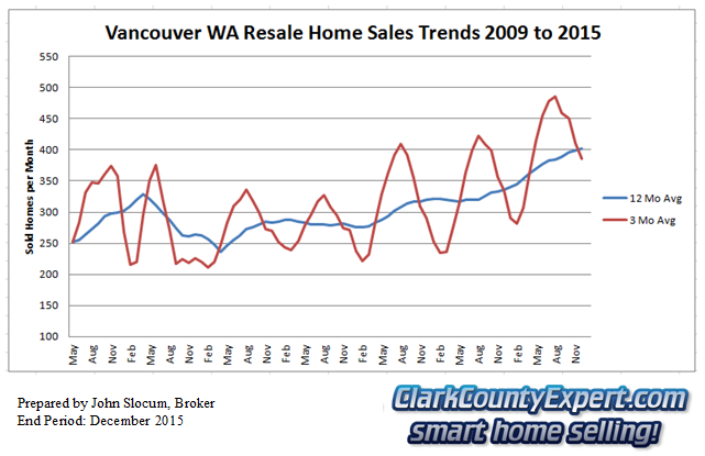 Vancouver Washington Resale Home Sales December 2015 - Units Sold