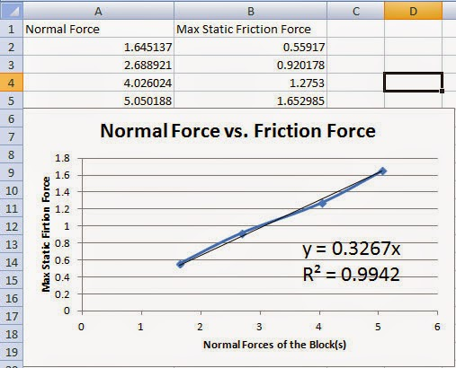 friction force lab report wood block Purpose: to determine the coefficient of static friction and the coefficient of kinetic friction for wood on wood apparatus: flat board with pulley attached, wood block, string, support stand, weight holder, weights, laboratory balance, protractor.