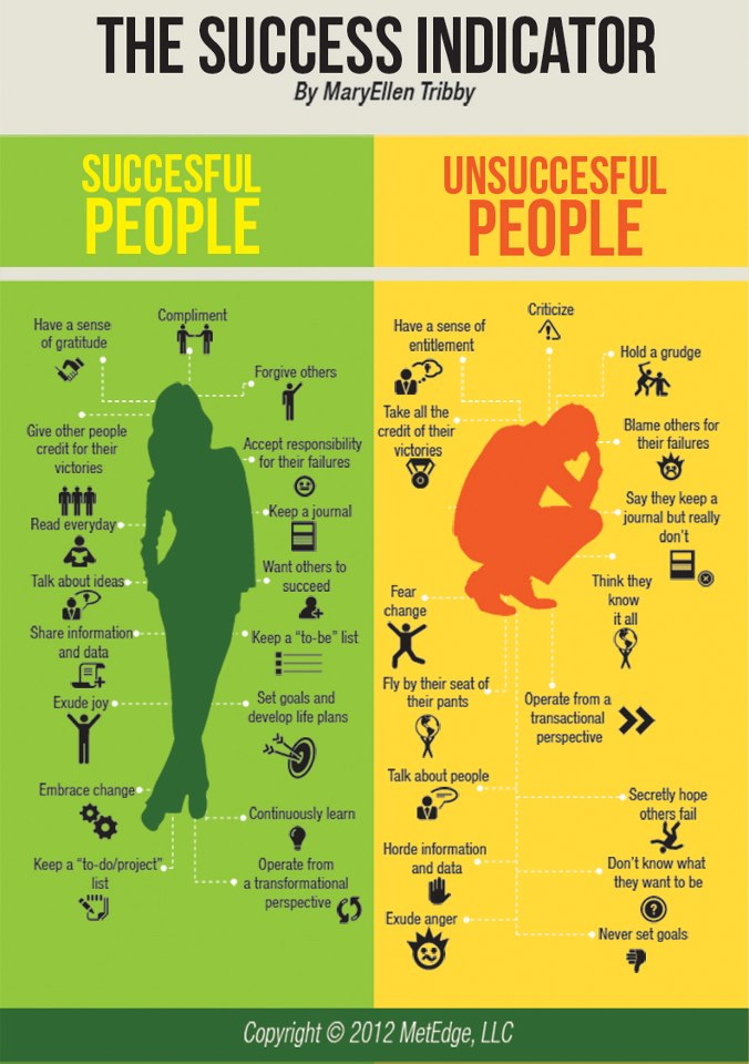 Success Indicator jjbjorkman.blogspot.com
