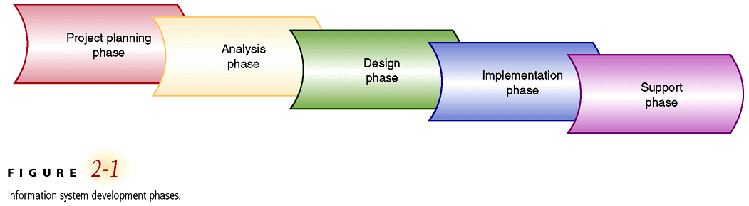 System Analysis and Design: The System Development Life Cycle