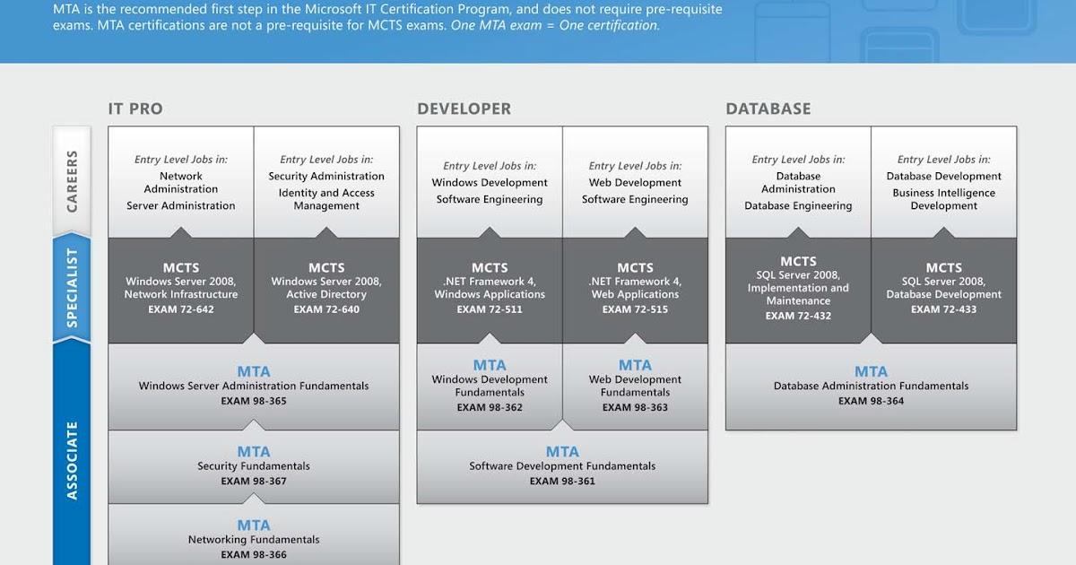 mta database administration fundamentals pdf