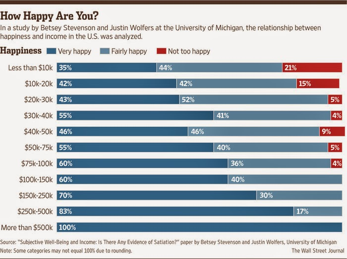 Great Z's: How Much Money Does It Take To Buy Happiness?