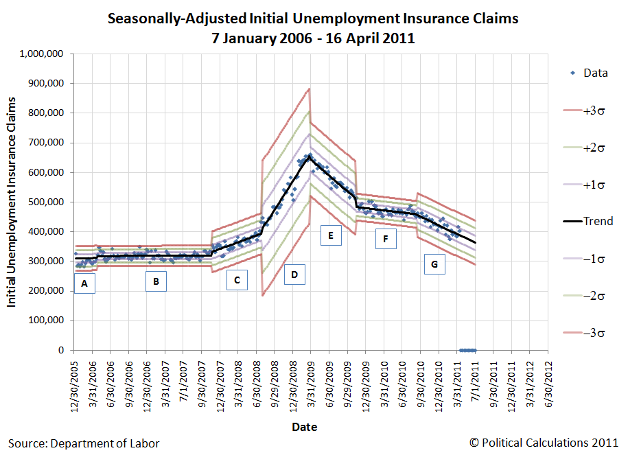 Seasonally-Adjusted Initial Unemployment Insurance Claims, 7 January 2006 - 3 March 2011