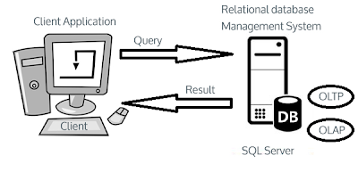 distributed client/server architecture, how sql server works, OLTP, OLAP, db structure
