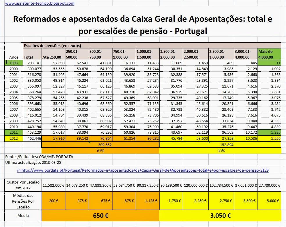 Caixa geral de aposentações