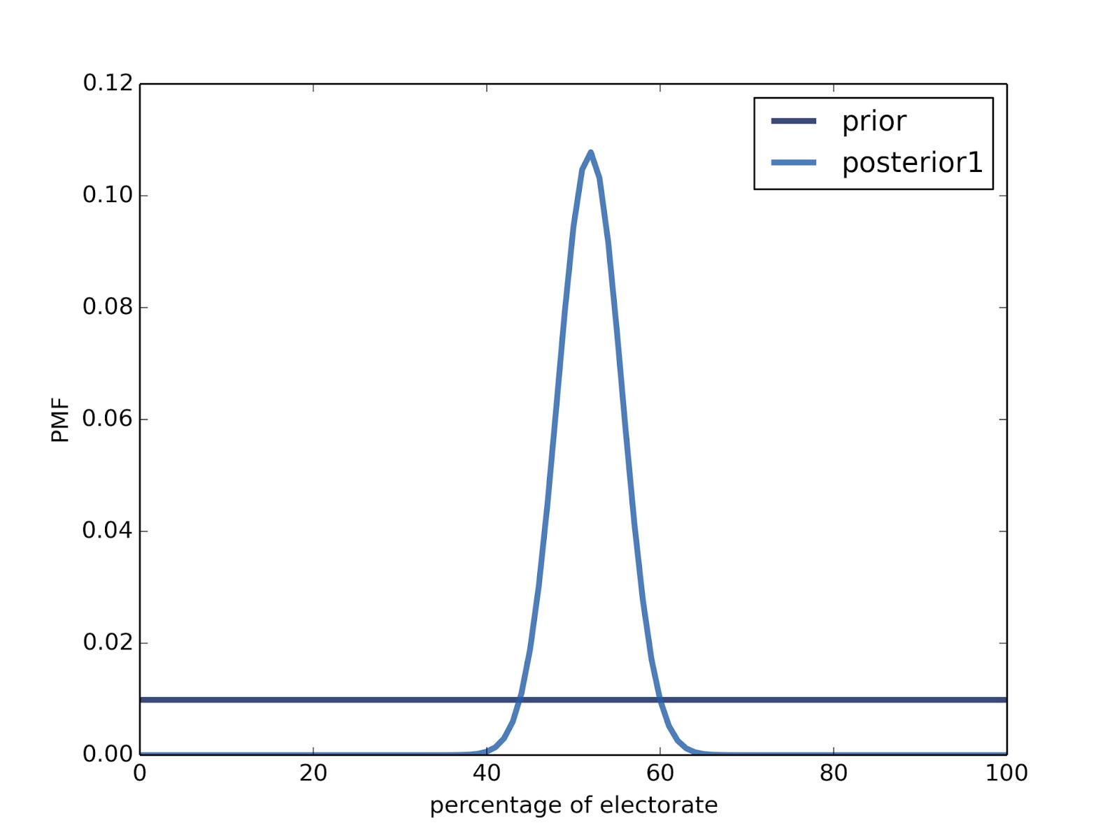 Bayesian election forecasting