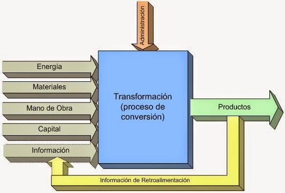Proyecto de Manufactura o Fabricacion
