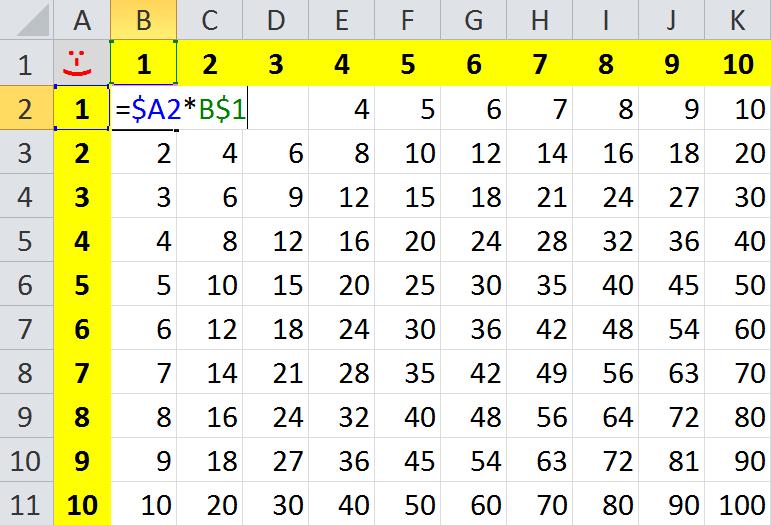 Excel - 1x1 die Lösung gemischte Bezüge, absolute Spaltenadresse, absolute Zeilenadresse