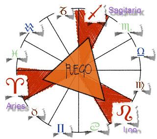 signos fuego horoscopo