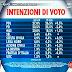 Ultimo sondaggio elettorale SWG sulle intenzioni di voto degli italiani