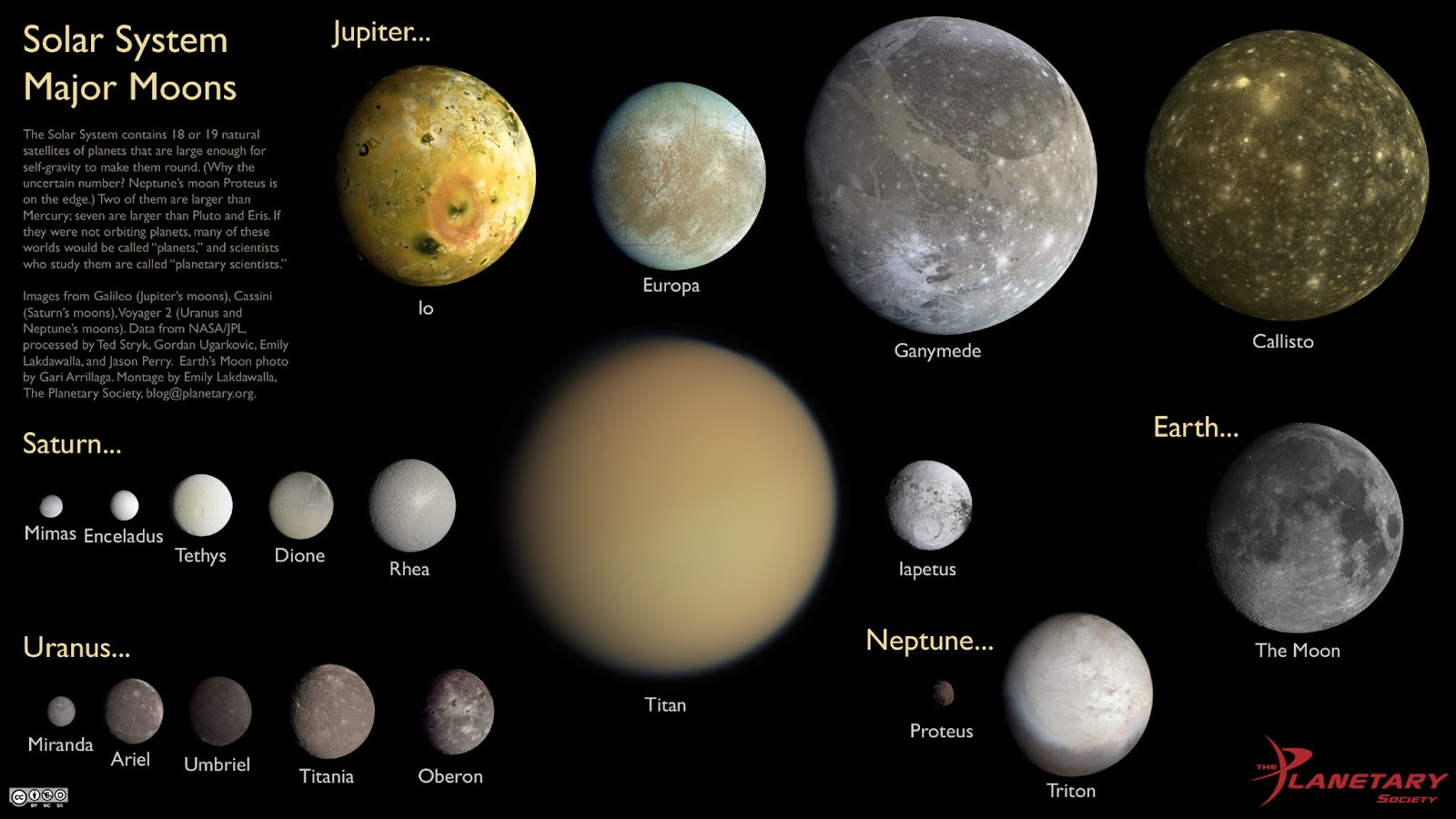 the major moons in solar system -#main