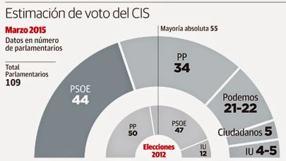 http://www.diariosur.es/andalucia/elecciones-22m/201503/05/psoe-ganaria-pero-mayoria-20150305124659.html