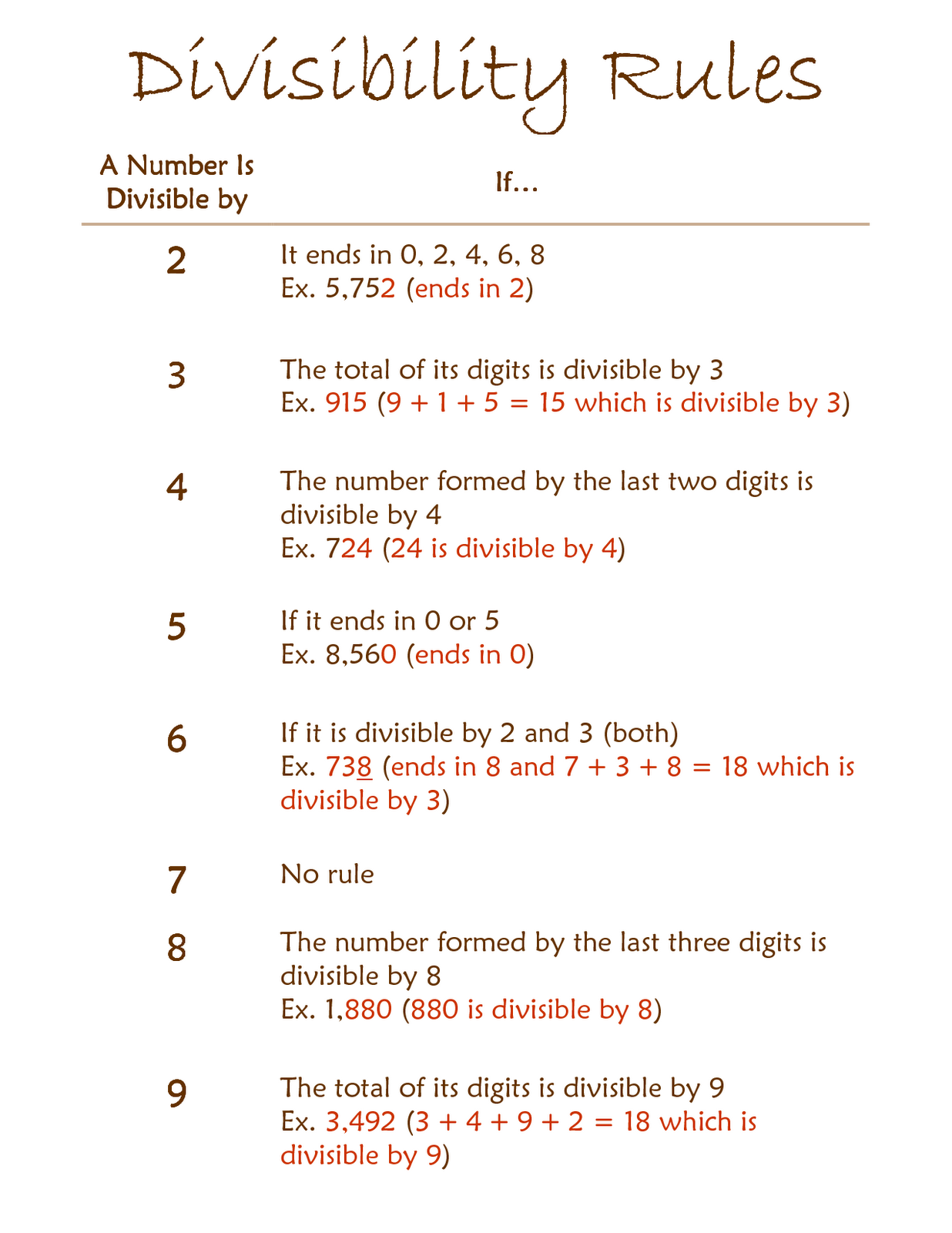 Ms Lam Math 8 September 2011 – Divisibility Tests Worksheet