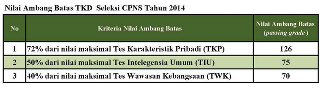 Nilai ambang batas TKD seleksi CPNS tahun 2014
