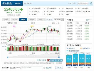 中国株コバンザメ投資 香港ハンセン指数20131112