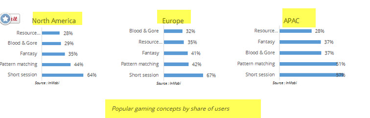 to 5 gaming apps by  regions