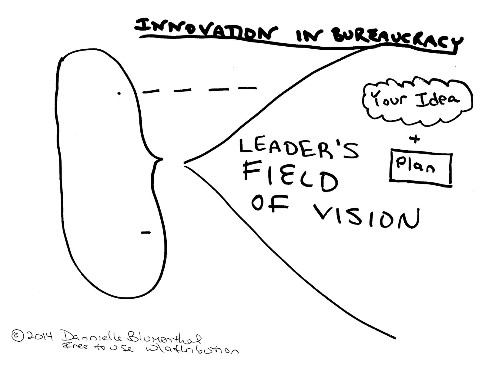 How To Get Your Innovation Moving In A Bureaucracy: Leverage The Leader's Field Of Vision